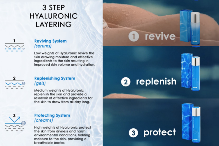 Intraceuticals review - hyaluronic treatment system