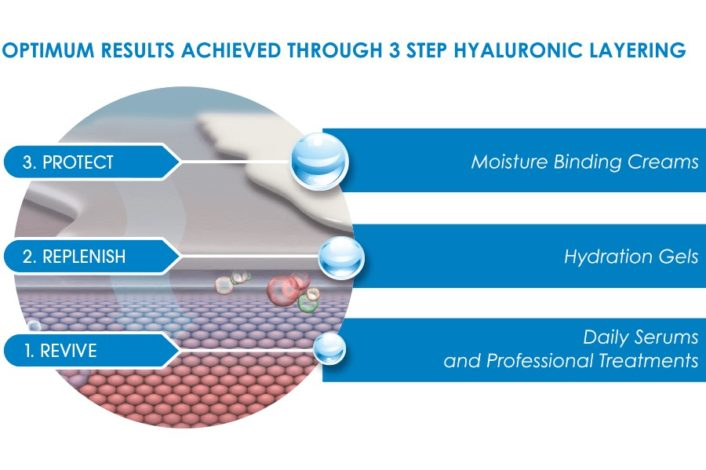 Intraceuticals review - opulence and rejuvenate review