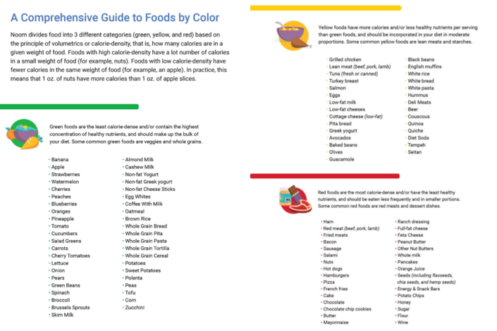 Noom review - Noom food list - Noom food categories