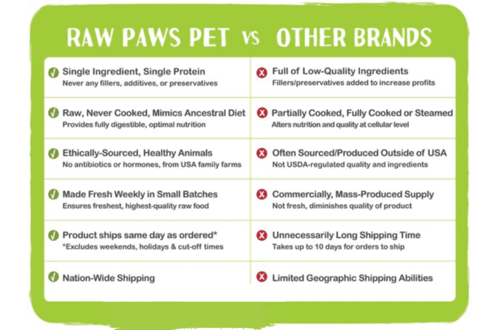 Best raw dog food delivery - raw paws review