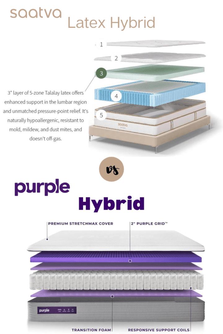 Saatva Latex vs Purple Hybrid